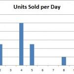 units sold